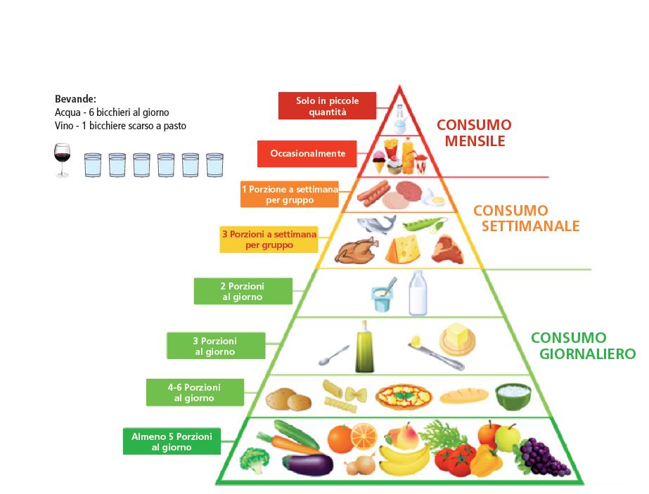 corretto-consumo-e-proporzioni-cibi